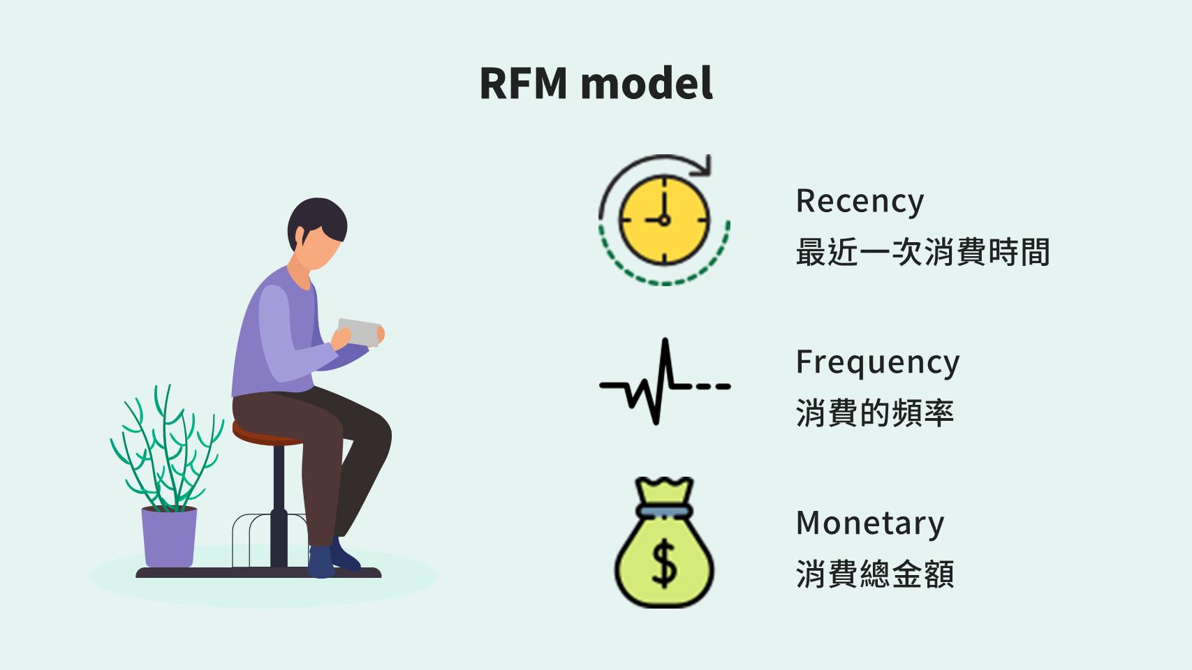 RFM model